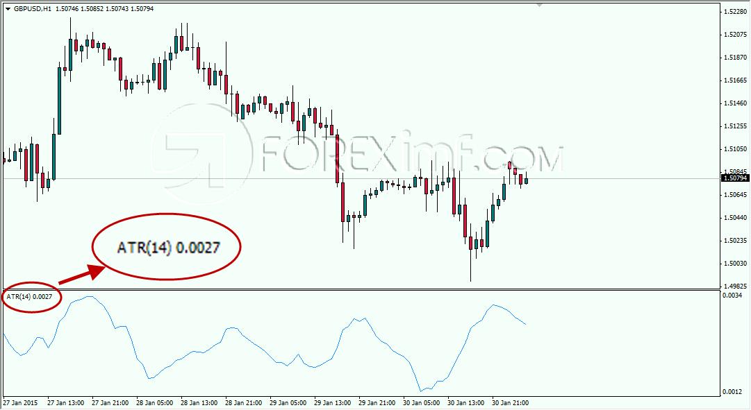 Membaca Indikator ATR Strategi Forex Trading