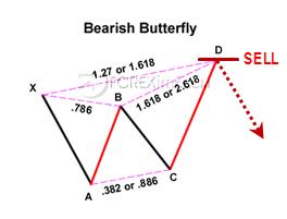 Pola Bearish Butterfly