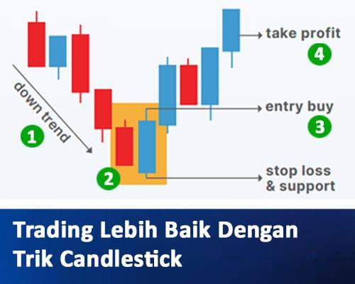 Candlestick Tips & Trik