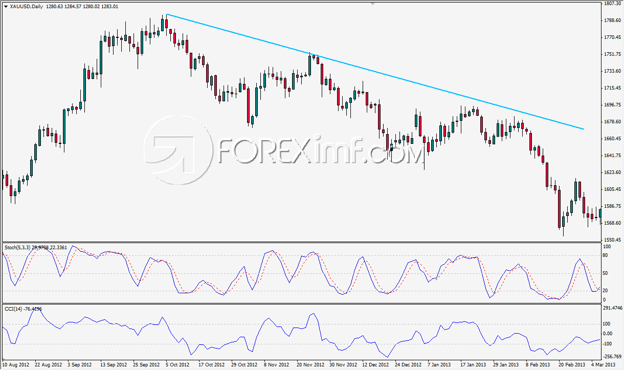 Contoh Downtrend dalam Support Resistance