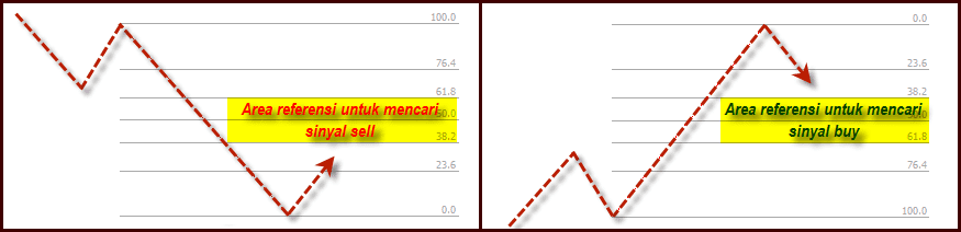 Contoh Fibonacci Retracement Forex