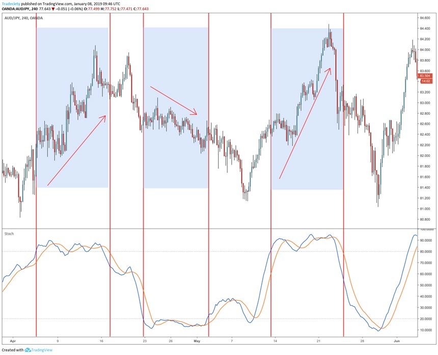 Overbought Oversold Trading Forex