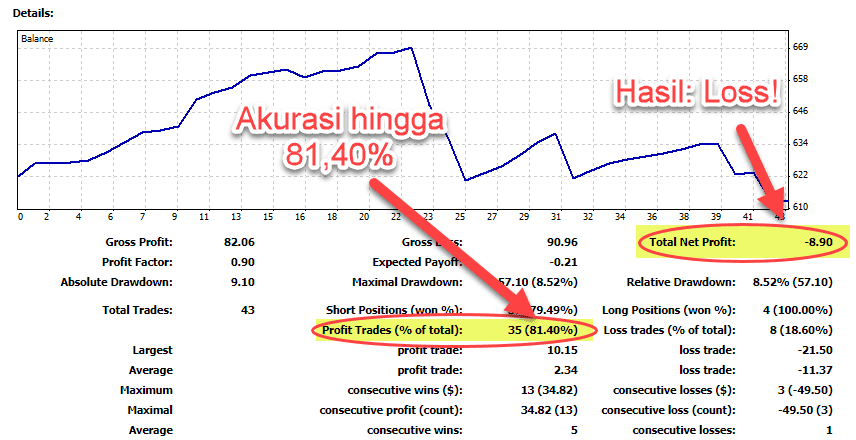 Detailed Statement Akurasi Sinyal Forex