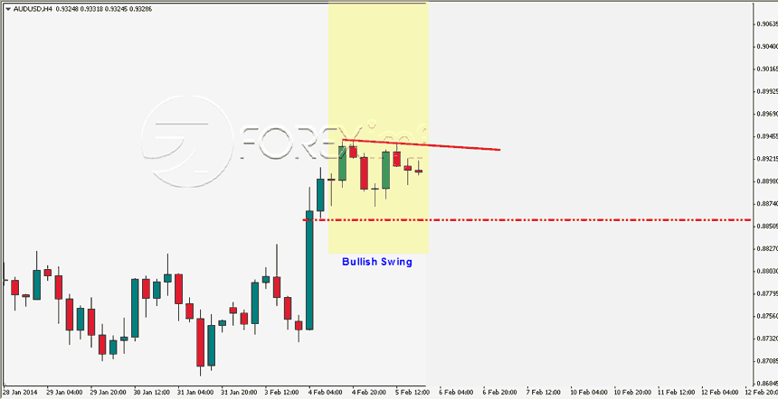 Contoh Strategi Forex Swing Trading 2