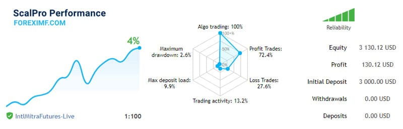 Hasil Forward test Robot Trading FOREXimf ScalPro