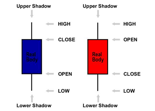 Dasar Candlestick Chart Dengan Warna