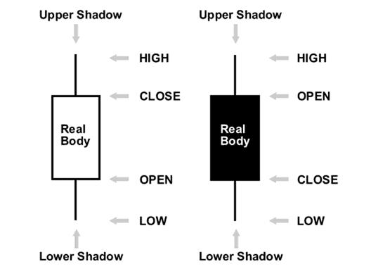 Dasar Candlestick Chart