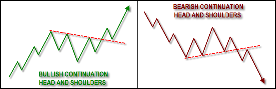 Pola Continuation Head and Shoulders Pattern