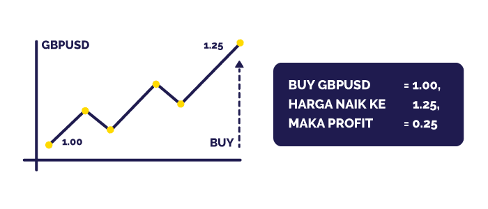 Contoh BUY GBPUSD Trading Forex