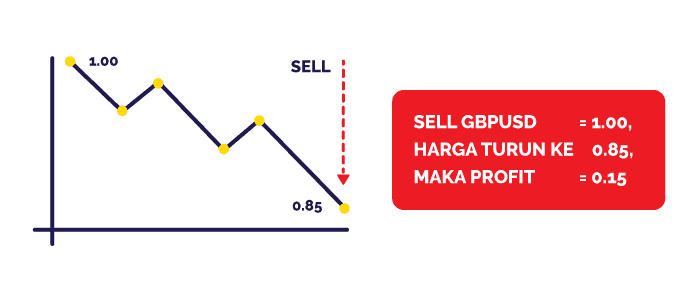 Contoh SELL GBPUSD Trading Forex