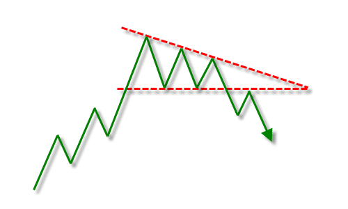 Contoh Pola Descending Triangle