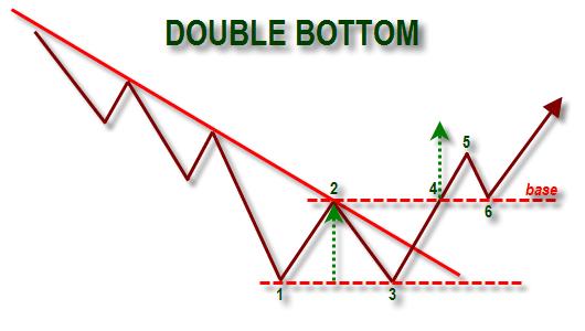 Pola Double Bottom (Price Pattern)