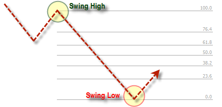 Swing High Swing Low Fibonacci