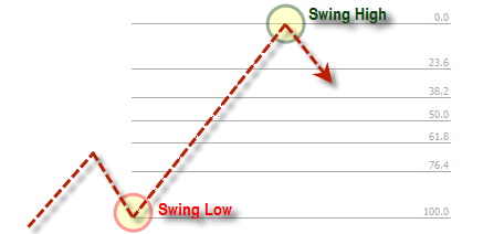 Swing Low Swing High Fibonacci