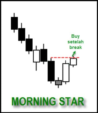 Strategi Forex Trading Dengan Price Action