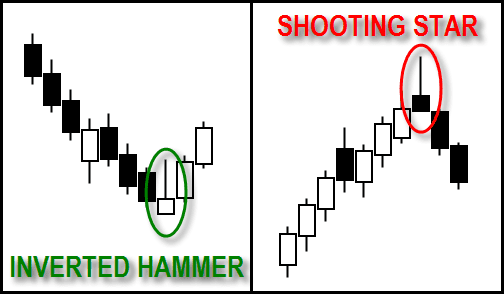 Posisi Inverted Hammer dan Shooting Star - Candlestick Pattern