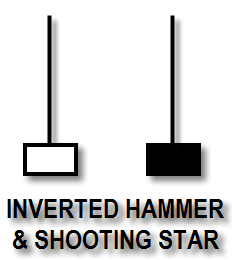 Inverted Hammer dan Shooting Star - Candlestick Pattern