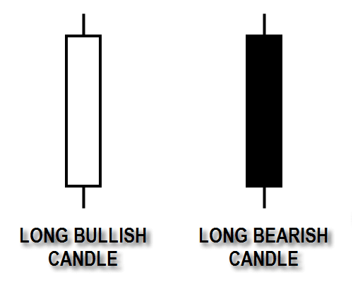 Long Candle - Candlestick Pattern