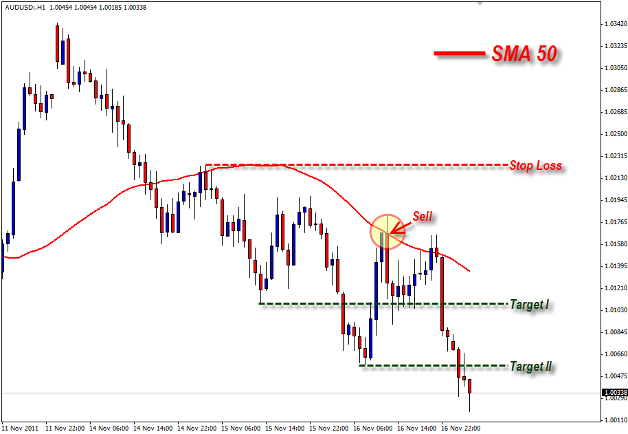 Contoh 4: Simple Moving Average (SMA) 50
