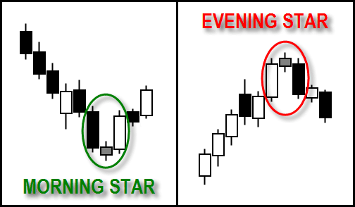 Morning Star & Evening Star Candlestick Pattern