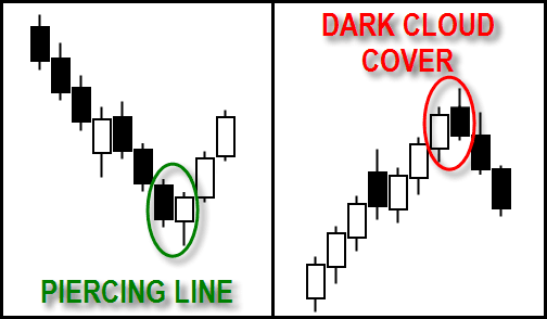 Dark Cloud Cover & Piercing Line Pattern