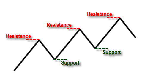 Support dan Resistance Forex
