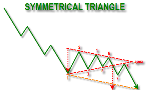 Pola Symmetrical Triangle Lower Line
