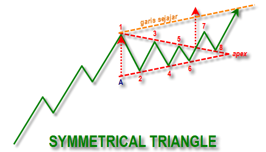 Pola Symmetrical Triangle Upper Line