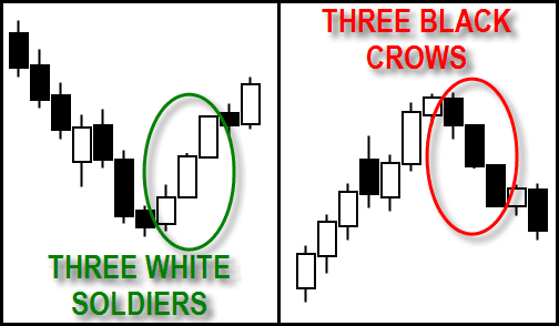 Three White Soldiers & Three Black Crows Candlestick Pattern