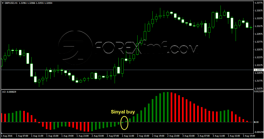 Sinyal Buy Awesome Oscillator Metode Nought Line Crossing