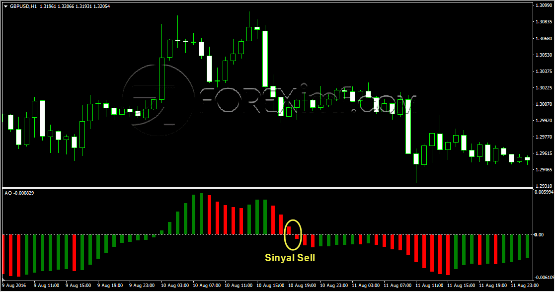 Sinyal Sell Awesome Oscillator Metode Nought Line Crossing