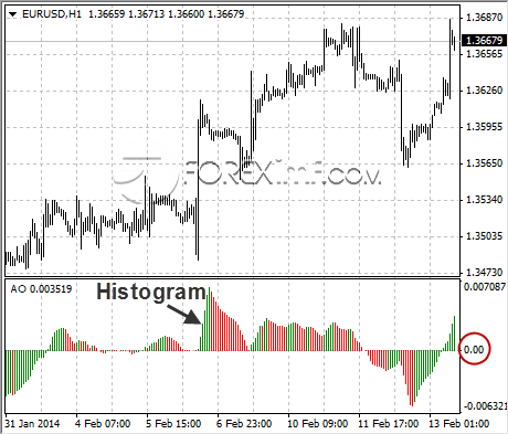 trading-forex-indonesia-awesome-oscillator
