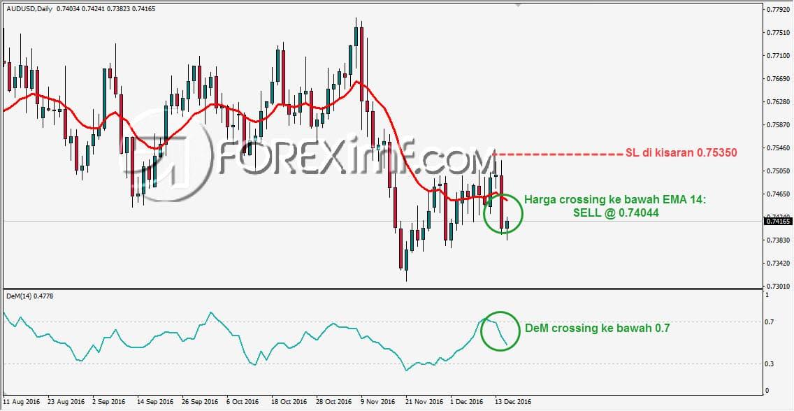 trik trading forex, indikator demarker, trading forex