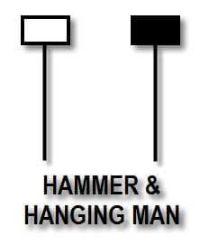 Hammer & Hanging Man - Candlestick Pattern