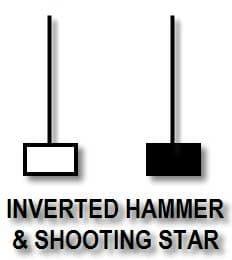 Inverted Hammer dan Shooting Star - Candlestick Pattern