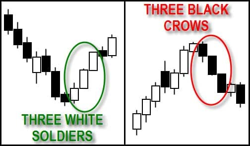 Three White Soldiers & Three Black Crows - Candlestick Pattern