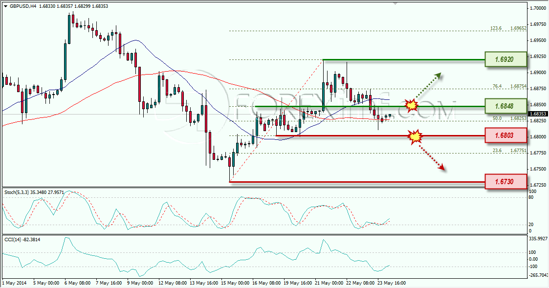 GBPUSD WEEKLY OUTLOOK IMF 26-05-2014 11-18-51