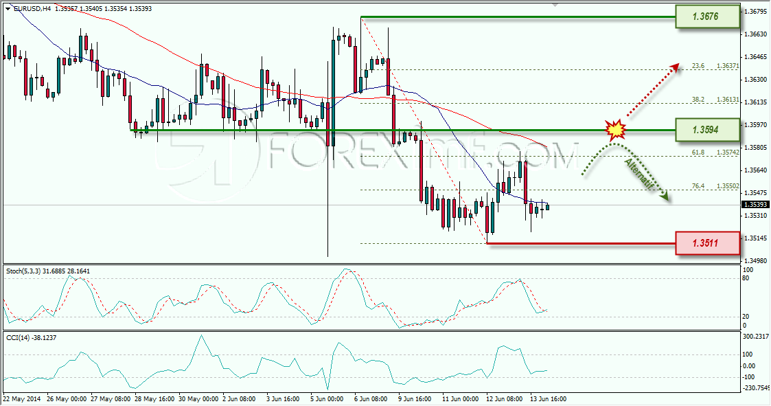 EURUSD FOREXIMF WEEKLY OUTLOOK 16-06-2014 10-49-27