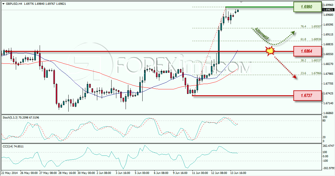 GBPUSD FOREXIMF WEEKLY OUTLOOK 16-06-2014 10-49-27