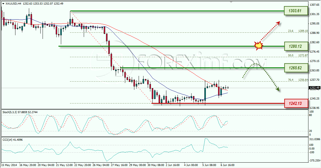 GOLD WEEKLY OUTOOK FOREXIMF 09-06-2014 11-20-24