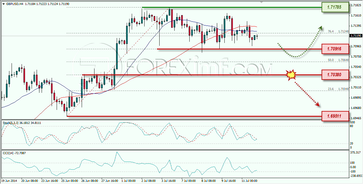 GBPUSD FOREXIMF 14-07-2014 8-02-49