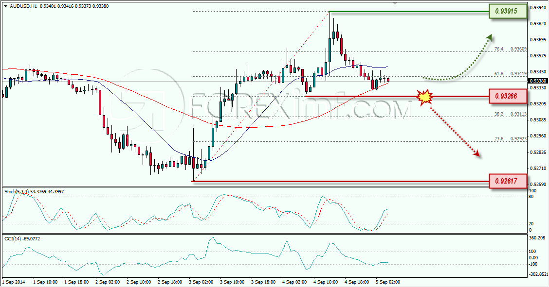 AUDUSD ANALISA FOREX HARIAN FOREXIMF 5 SEPTEMBER 2014