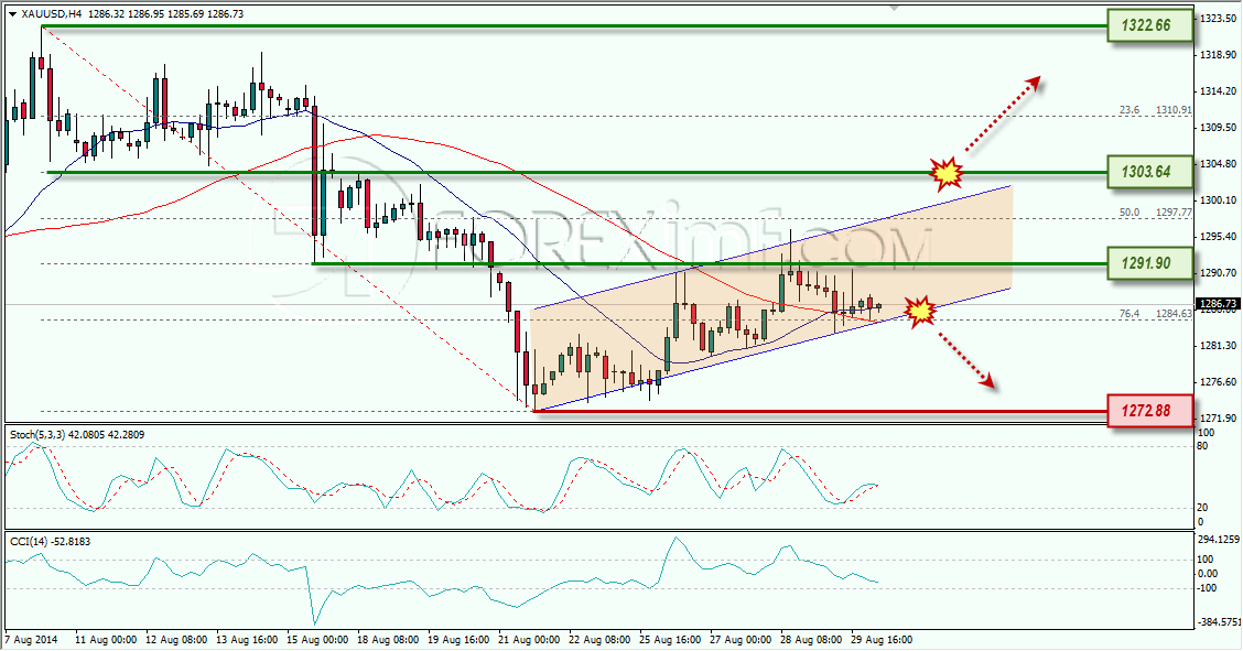 GOLD ANALISA FOREX MINGGUAN FOREXIMF 1 SEPTEMBER 2014