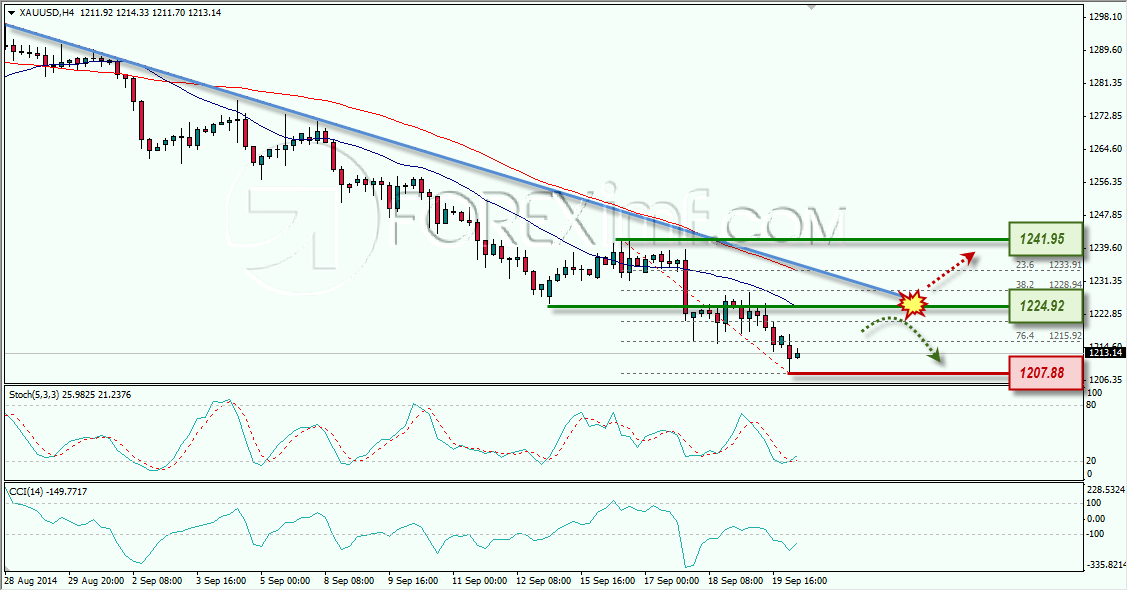 GOLD ANALISA FOREX MINGGUAN FOREXIMF 22 SEPTEMBER 2014