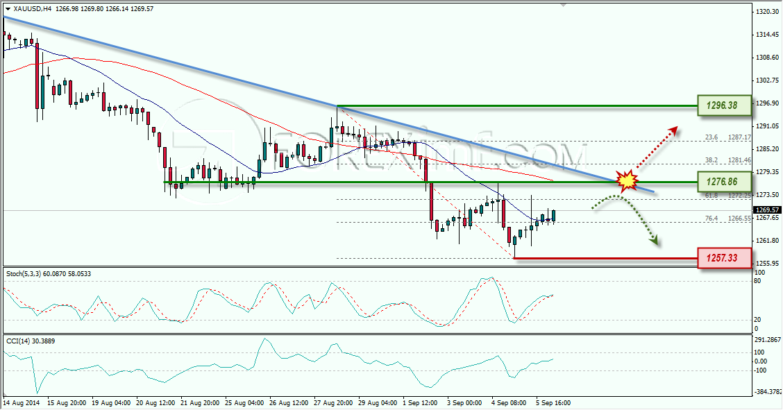 GOLD ANALISA FOREX MINGGUAN FOREXIMF 8 SEPTEMBER 2014