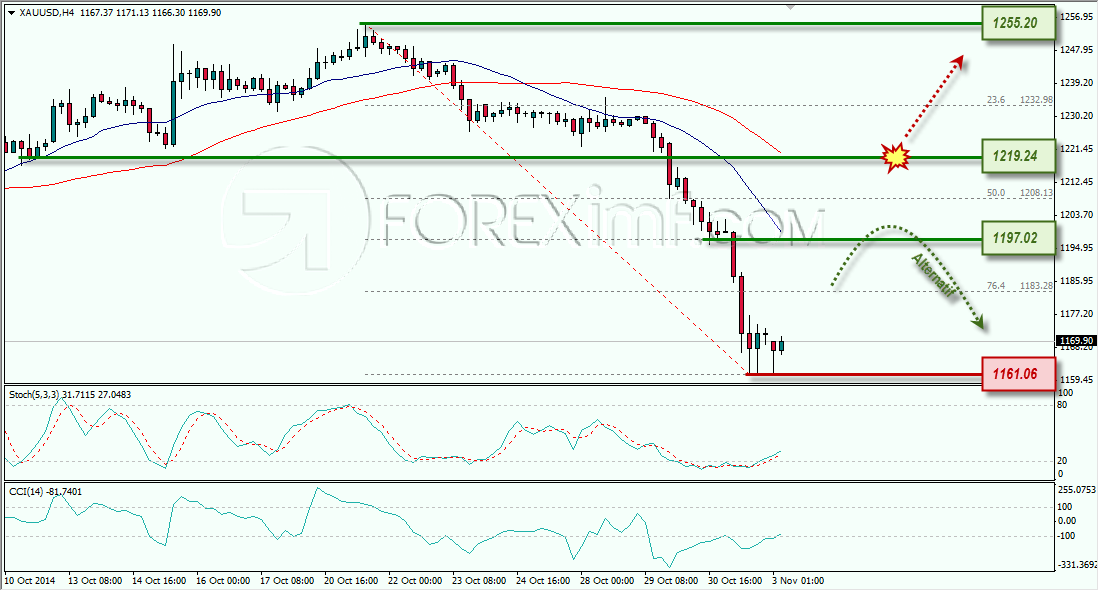 GOLD ANALISA FOREX MINGGUAN FOREXIMF 3 NOVEMBER 2014