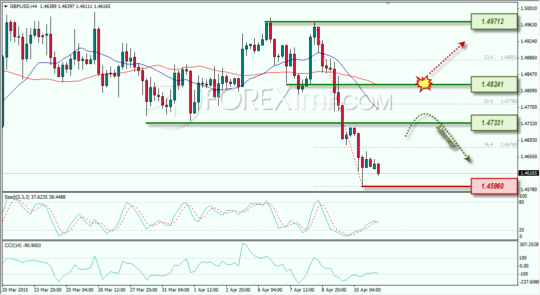 GBPUSD ANALISA FOREX MINGGUAN FOREXIMF 13 APRIL 2015