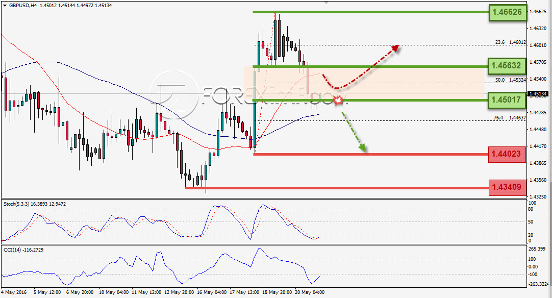 Analisa Weekly GBPUSD Foreximf 2016-05-23