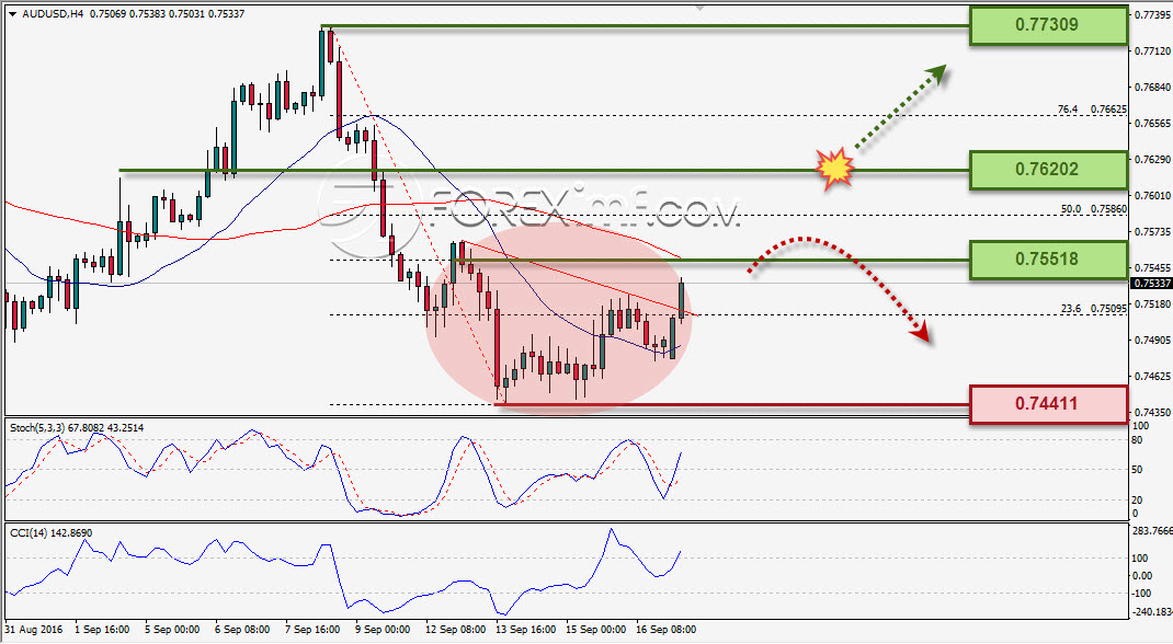 analisa-forex-mingguan-audusd-19-23-september-2016