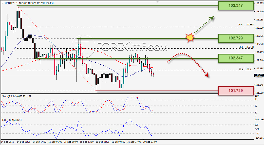 analisa-forex-mingguan-usdjpy-19-23-september-2016